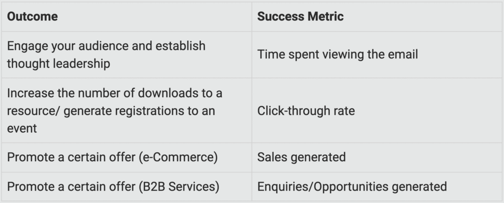 outcome and success metric table