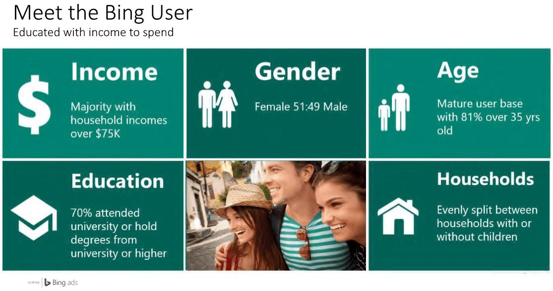 bing users