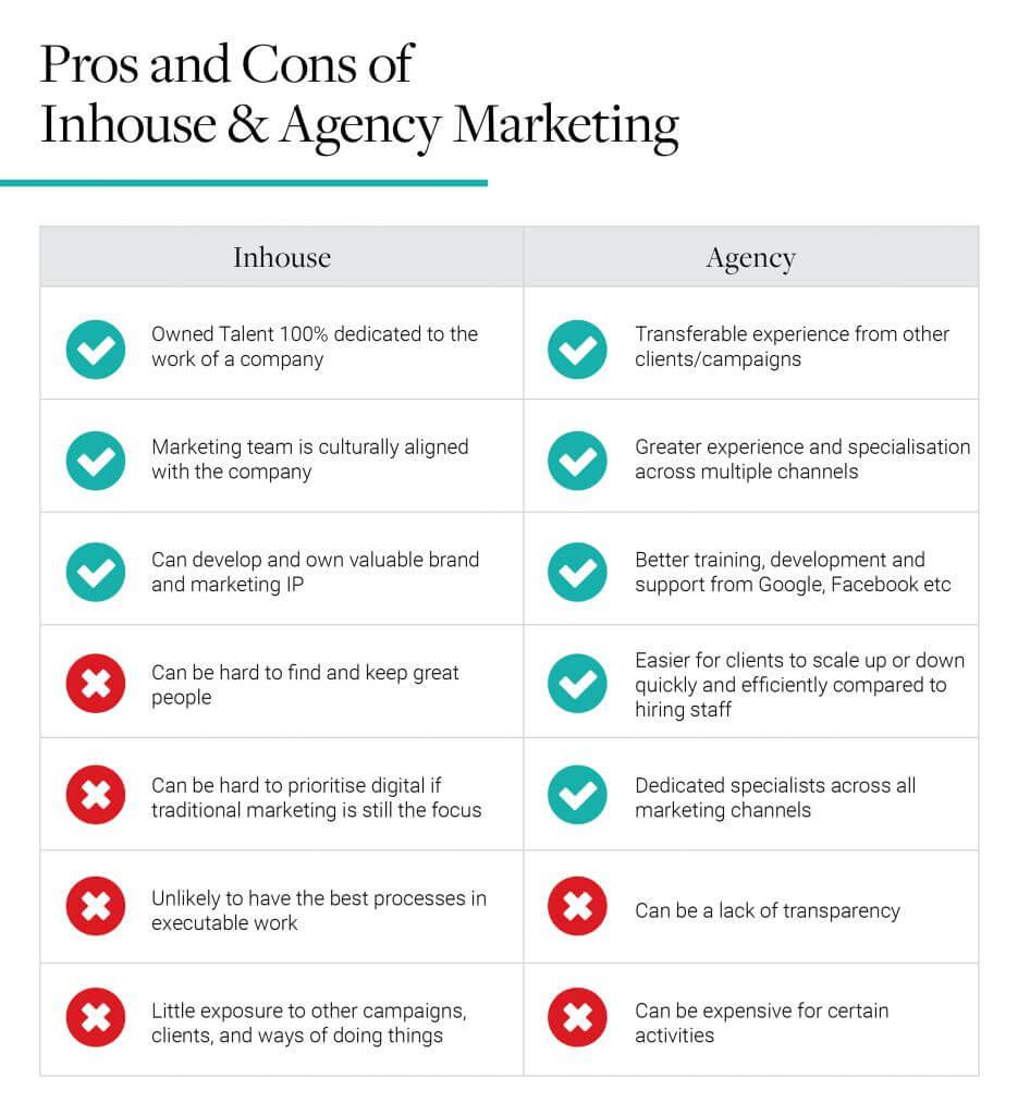 inhouse vs agency diagram